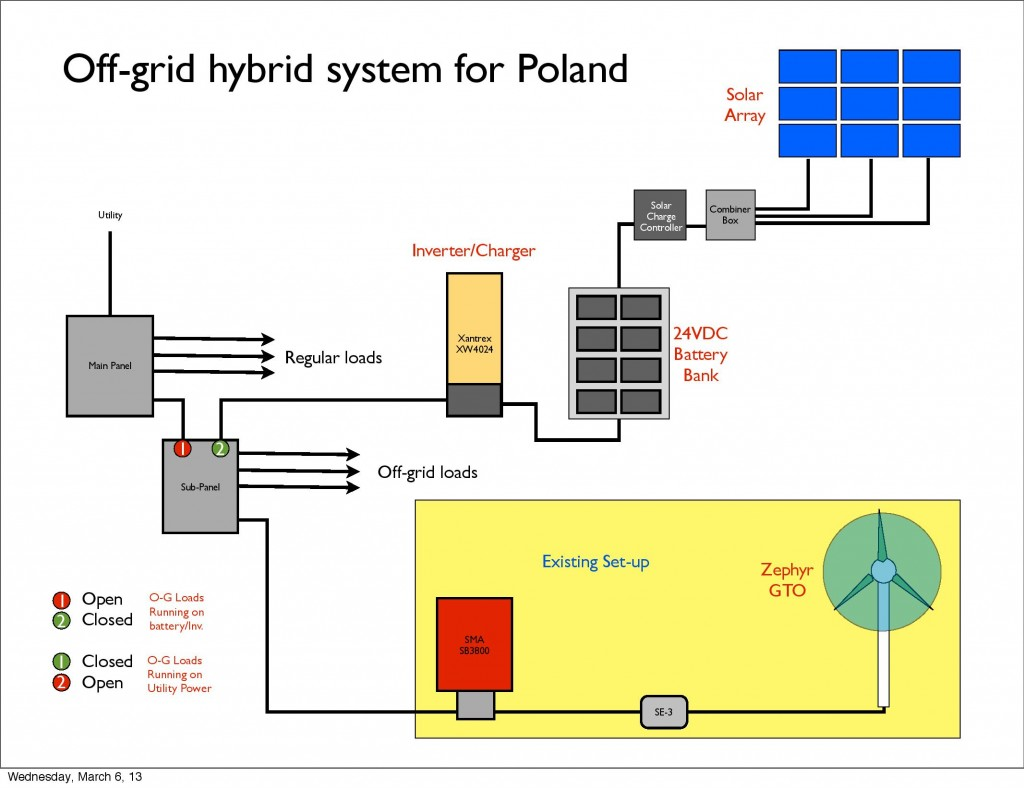 Hybrid system for Poland-page-001
